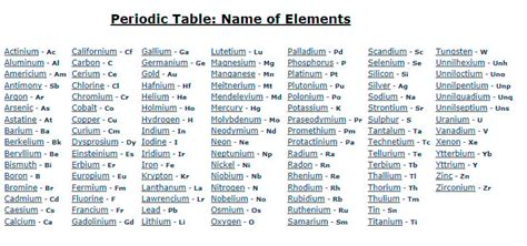 Table Names by Periodic Table Chart Diagram Charts Diagrams Graphs