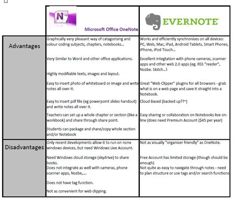 evernote to do list template note taking app war evernote vs onenote deena mckay