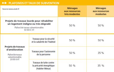 subvention de l anah 4379 comment obtenir une subvention anah en 2018