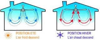ventilateurs de plafond chauffage et ventilation