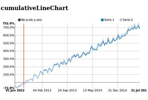 django tutorial chart django nvd3 python package manager index pypm