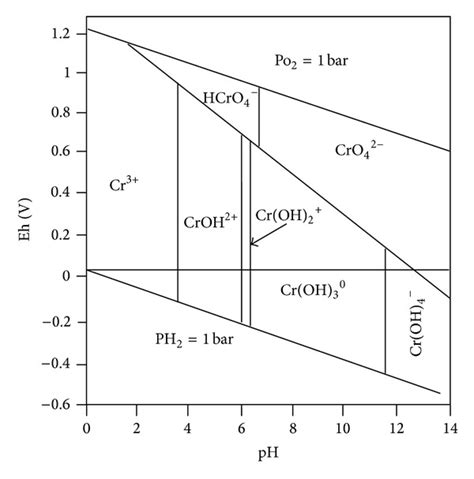 diagramme potentiel ph eau fer redox potential eh ph diagram for cr o h system 12