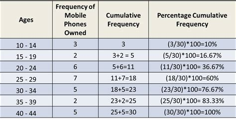 frequency table template frequency distributions and graphs