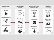 Preparing for disasters and emergencies: Forecasting and ... Warning Systems