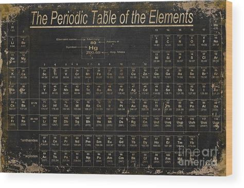 Periodic Table Of Wood by Periodic Table Of The Elements Wood Print By Grace Pullen