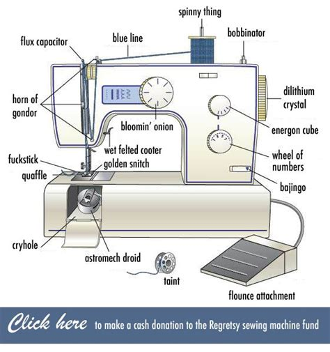sewing machine diagram regretsy sewing machine diagram stuff