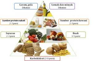 cara mudah dapatkan nutrisi diet sempurna diet sehat diet sehat