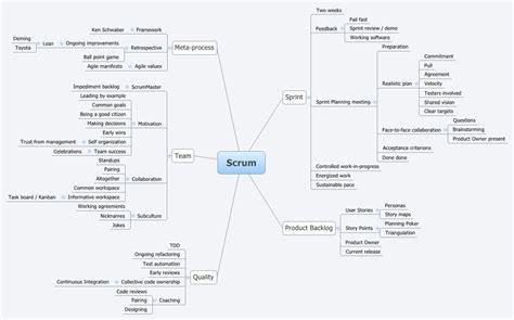 scrum xmind library