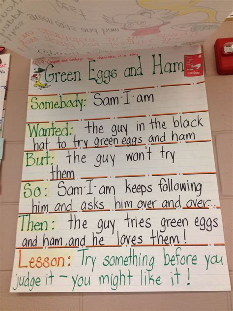 0008201471 green eggs and ham green eggs and ham swbst anchor charts pinterest