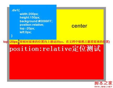 div style position relative css position 莊躡蟲鵙 div css豎 css 魍 絮