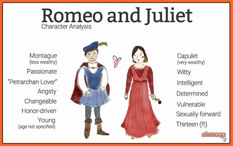 romeo and juliet character themes summary part 4 in romeo and juliet chart
