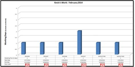 how to a show excel dashboard templates how to show text in an excel chart data table part 1