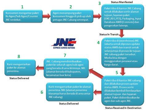 Pengiriman Jne Sistem Awb Otomatis metode pengiriman