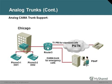 cama trunks презентация на тему quot 169 2006 cisco systems inc all
