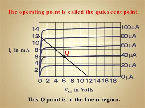 transistor lifier operating point transistor quiescent point 28 images biasing a transistor lifier oscium circuit and analog