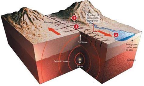 Earthquake Meaning | earthquake definition