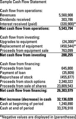 sle cash flow statement of a company the statement of cash flows for penny stocks dummies