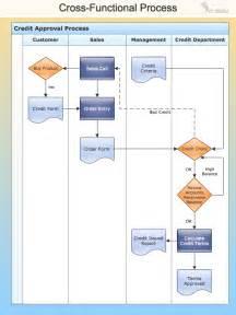 Business Process Flow Template Pin Business Process Flow Chart Template On Pinterest