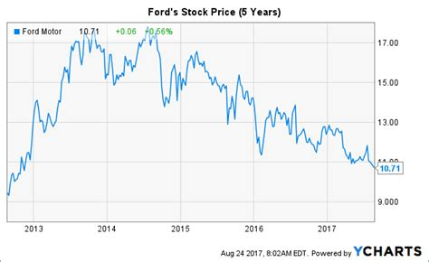 why is ford stock so low 10 reasons to buy ford now ford motor company nyse f