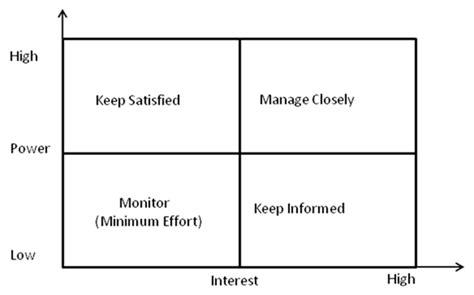 stakeholders management pmplinks