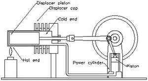 simple stirling engines