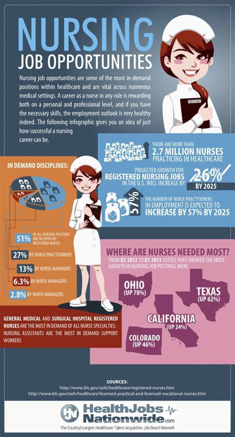 best states for nursing professionals