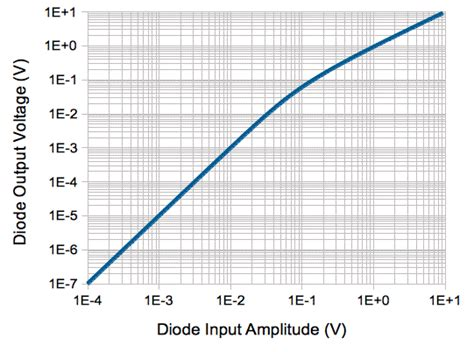 diode frequency data diode frequency response 28 images lect 6 diode small signal model and frequency response