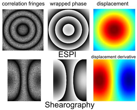 from speckle pattern photography to digital holographic interferometry theory openoptics engineering photonics