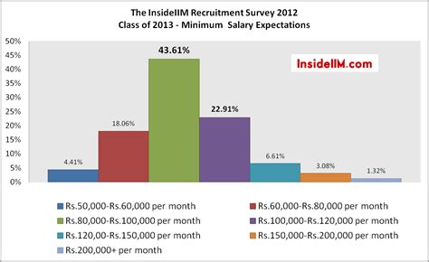 After Mba Minimum Salary by Insideiim Recruitment Survey Results Part Ii Costs Of