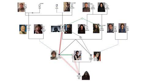 steven avery family tree genogram exles genopro