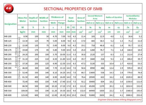 section modulus of i beam 7 best images of structural steel weight chart