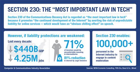 section 230 communications decency act ccia section 230