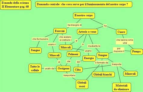 ricerca sull alimentazione umana le parole della scienza mappe esperte