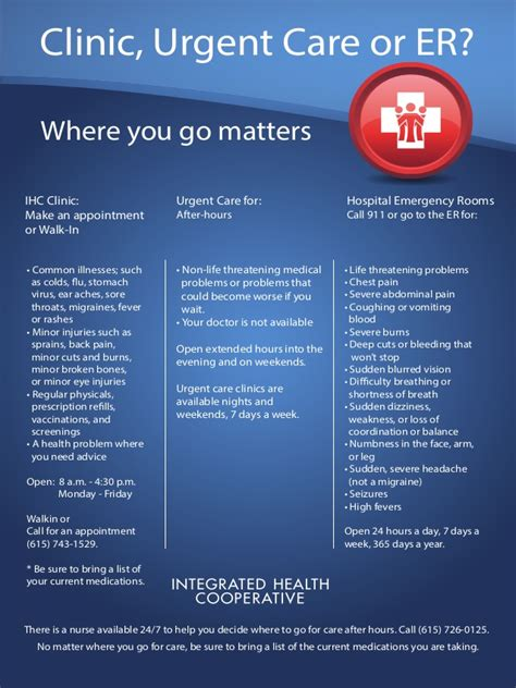 emergency room or urgent care clinic vs urgent care vs emergency room poster