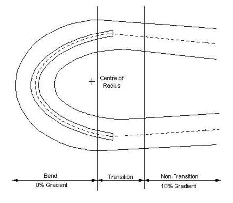 coburg hill design guidelines haul road design guidelines mininginfo