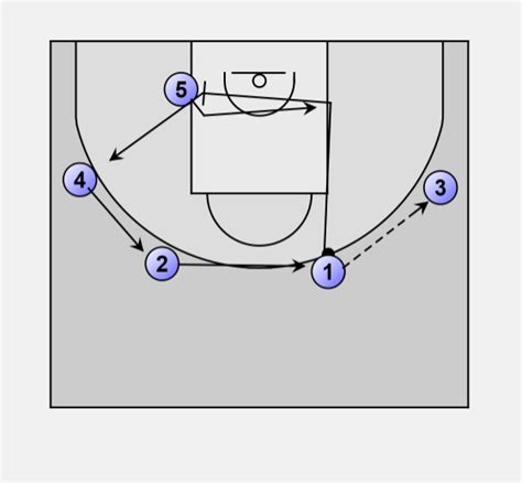 Basketball Offense Swing Swing Motion