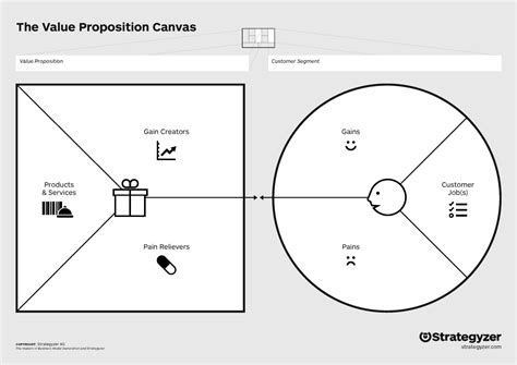 Value Proposition Canvas Productcoalition Com Value Proposition Canvas Ppt