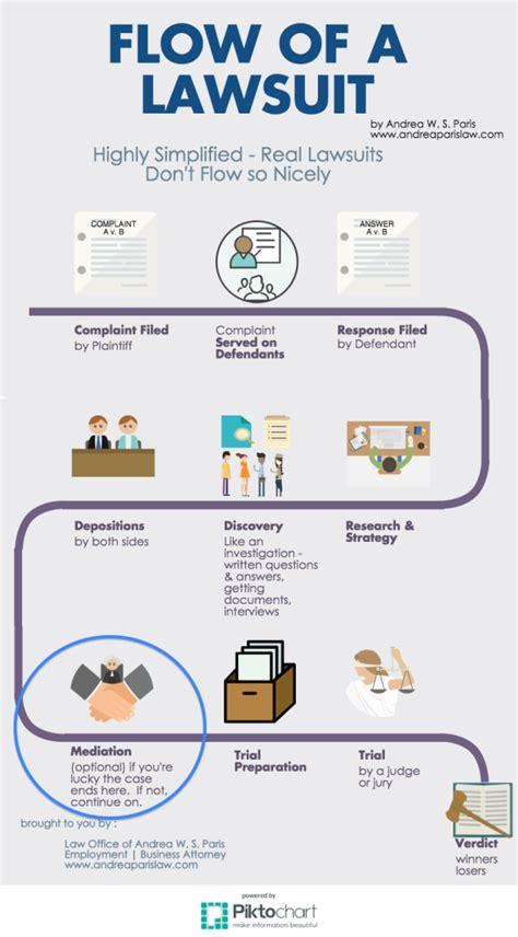 civil litigation flowchart civil litigation flowchart create a flowchart