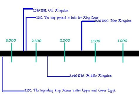 ancient egypt map and timeline old kingdom egypt timeline these egyptian pharaohs