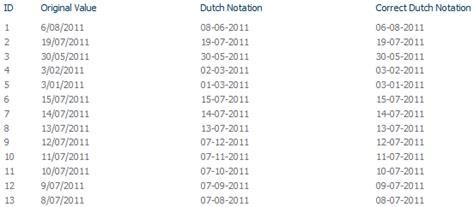 xsl call template bug with sharepoint 2010 xslt dateformat function elio