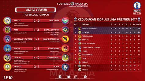 epl table malaysia fa malaysia on twitter quot keputusan perlawanan kedudukan
