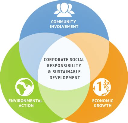 corporate responsibility in class we are learning about corporate social