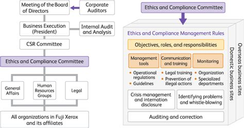code of conduct sle template ethics and compliance about fuji xerox fuji xerox