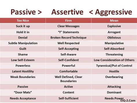 printable assertiveness quiz passive assertive and aggressive life in general