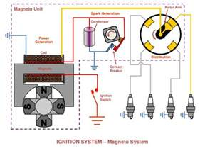 Parts Of Ignition Systems Magneto Ignition System Parts Working Principle
