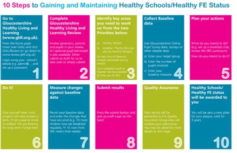 learn css layout in 10 steps what is ghll gloucestershire healthy living and learning