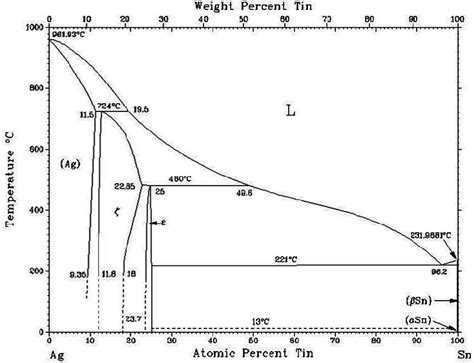 sn ag binary phase diagram ag 3 sn when the temperature is