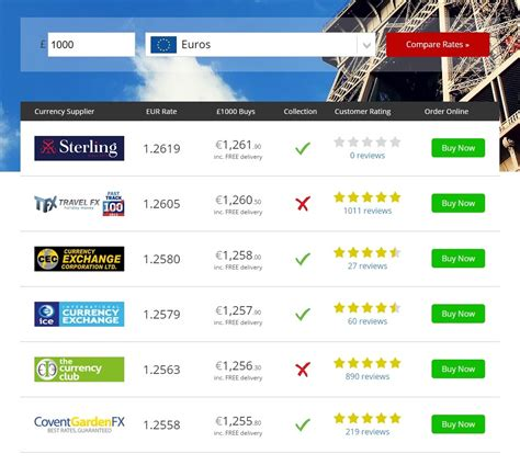 best exchange rate euro compare holiday money compare the best exchange rates