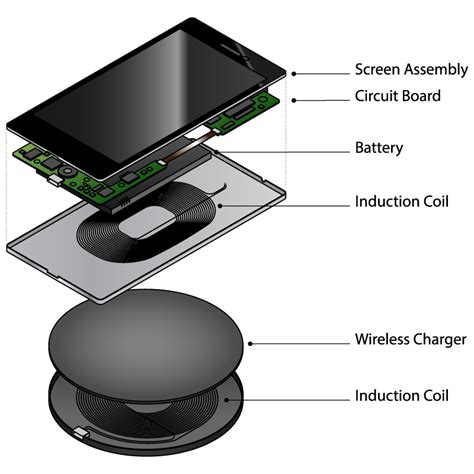 How Does A Charging Mat Work by Wireless Power Charging Technologies Advantages And How