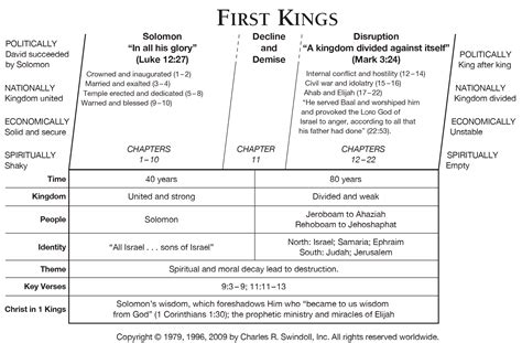key themes book of joshua book of first kings overview insight for living ministries